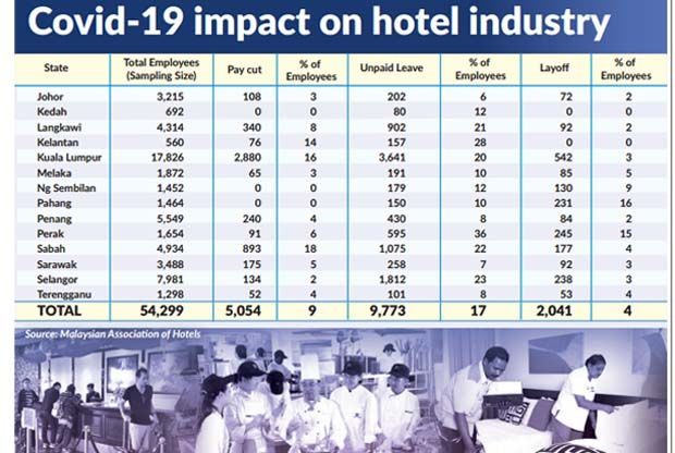 Hotel sector hit by Covid-19