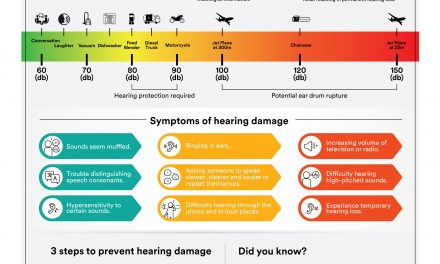 What Are Noise Hazards and How Can You Protect Yourself?